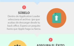 ¿Cómo publicar una actualización de tu app en la App Store? #infografía