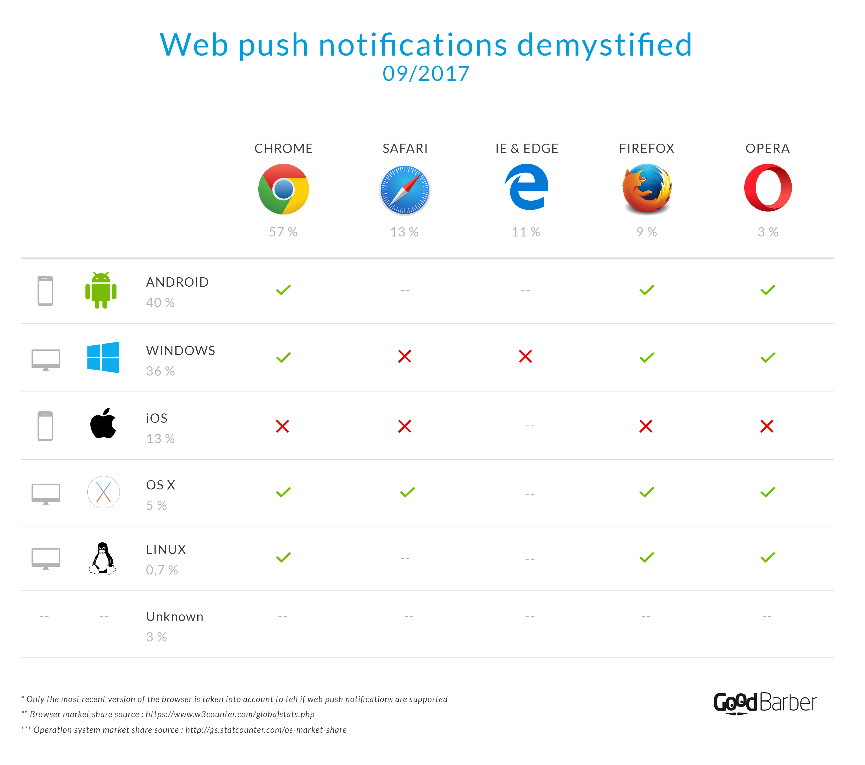 Web Push Notifications (demystified) | GoodBarber