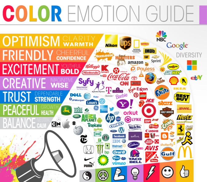 Comment choisir les meilleures couleurs pour votre app ? Utilisez la science des couleurs dans votre stratégie marketing.