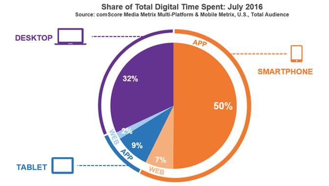 Apps et temps digital : un bon de 10 % pour passer devant le desktop web