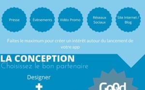 Guide de création d'une application mobile - Du concept jusqu'à la commercialisation