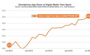 Tempo digitale: le applicazioni mobile dominano il panorama