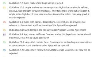 App rifiutate da Apple: quali sono i motivi e come risolvere?