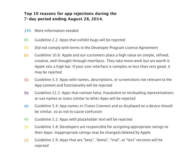 7 Tips to Follow to Prevent Apple Rejecting Your App
