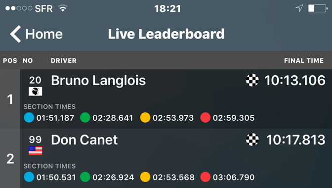 It's a win! Bruno Langlois comes in 1st place at Pikes Peak 2016