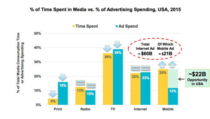 US mobile internet advertising accelerated up 20 percent in 2016