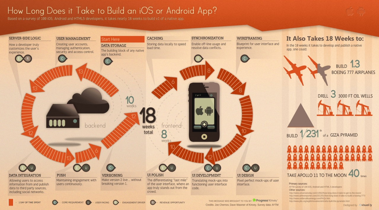 mobile app takes an average of 18 weeks to develop